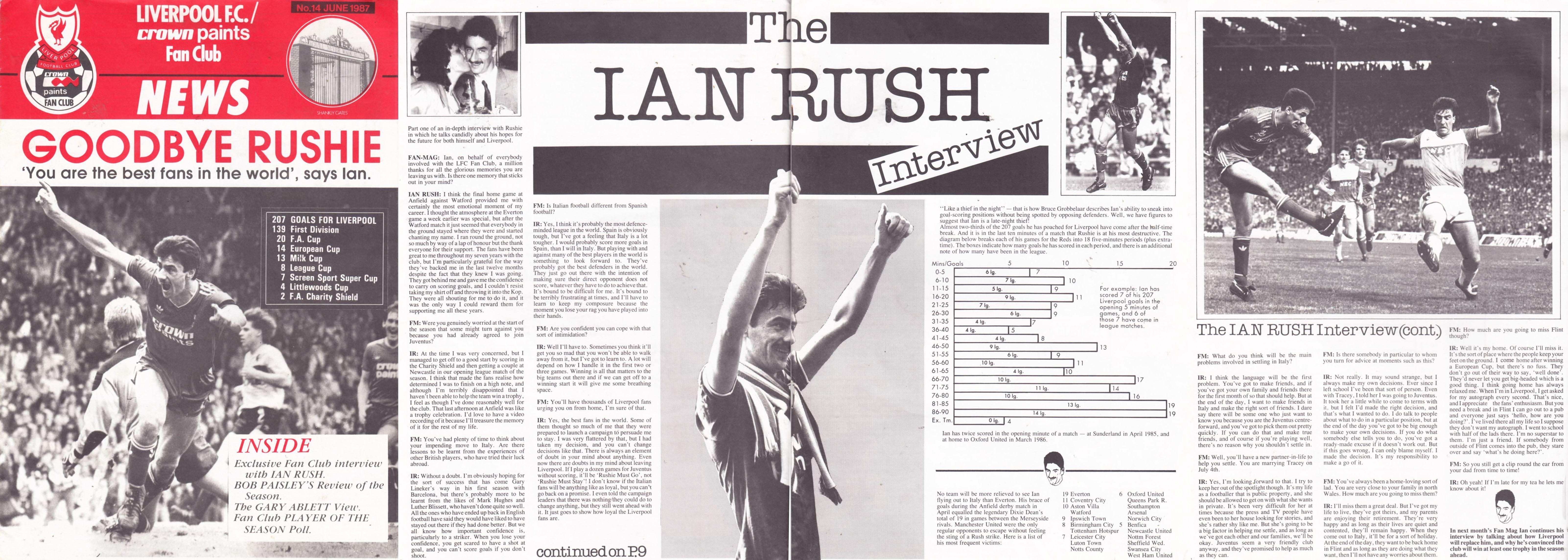 liverpool career stats for ian rush - lfchistory
